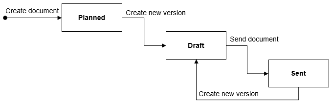 Example document process